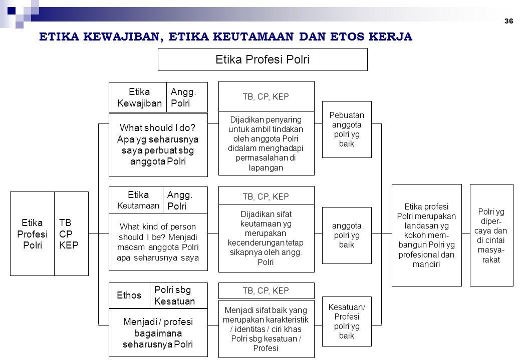 36 Etika Profesi Polri TB CP KEP Etika Kewajiban Angg. Polri What should I do? Apa yg seharusnya saya perbuat sbg anggota Polri Etika Keutamaan Angg.