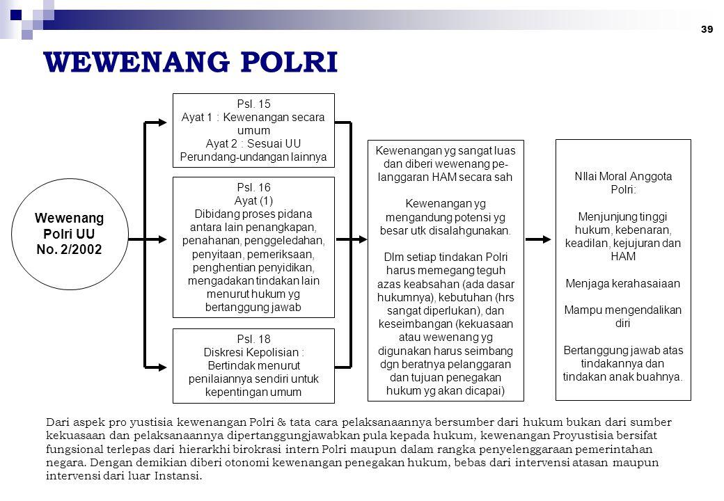 39 WEWENANG POLRI Dari aspek pro yustisia kewenangan Polri & tata cara pelaksanaannya bersumber dari hukum bukan dari sumber kekuasaan dan pelaksanaan