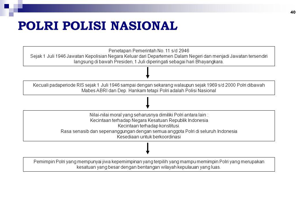 40 POLRI POLISI NASIONAL Penetapan Pemerintah No.