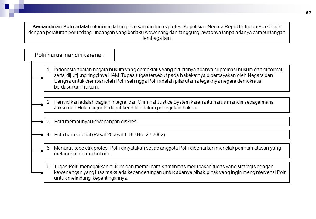 57 Kemandirian Polri adalah otonomi dalam pelaksanaan tugas profesi Kepolisian Negara Republik Indonesia sesuai dengan peraturan perundang-undangan yang berlaku wewenang dan tanggung jawabnya tanpa adanya campur tangan lembaga lain 1.Indonesia adalah negara hukum yang demokratis yang ciri-cirinya adanya supremasi hukum dan dihormati serta dijunjung tingginya HAM.