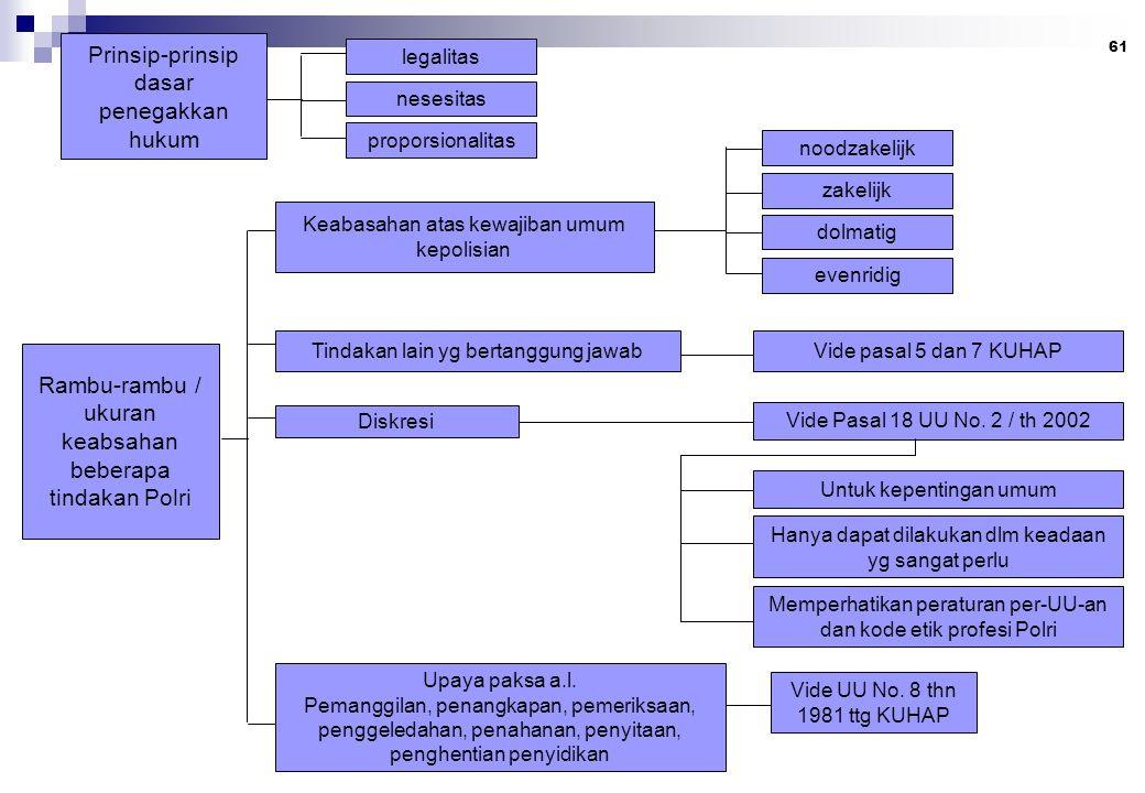 61 Prinsip-prinsip dasar penegakkan hukum legalitas nesesitas proporsionalitas Rambu-rambu / ukuran keabsahan beberapa tindakan Polri Keabasahan atas