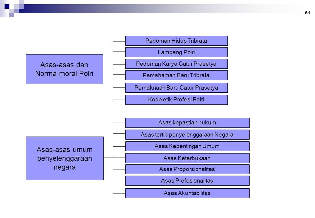 61 Asas-asas dan Norma moral Polri Pedoman Hidup Tribrata Lambang Polri Pedoman Karya Catur Prasetya Pemahaman Baru Tribrata Pemaknaan Baru Catur Pras