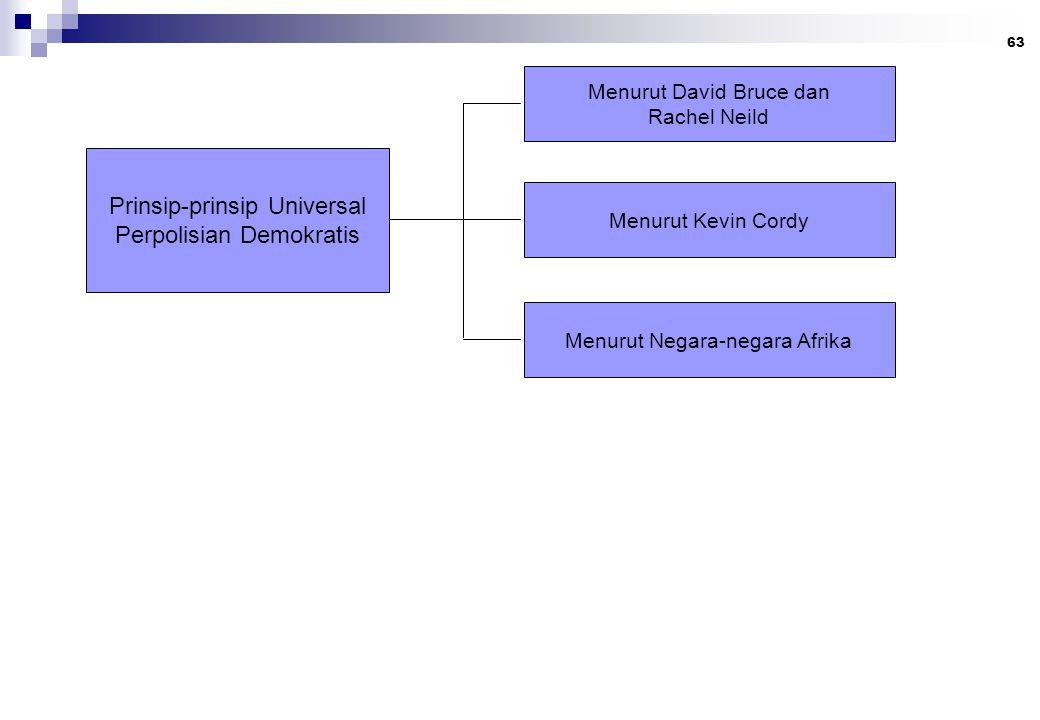 63 Prinsip-prinsip Universal Perpolisian Demokratis Menurut David Bruce dan Rachel Neild Menurut Kevin Cordy Menurut Negara-negara Afrika