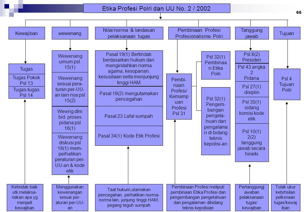 66 Etika Profesi Polri dan UU No. 2 / 2002 Kewajibanwewenang Nilai/norma & landasan pelaksanaan tugas Pembinaan Profesi Profesionalisme Polri Tanggung