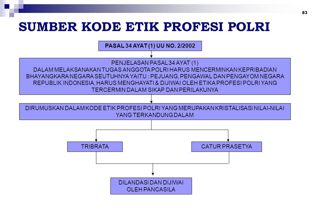 83 SUMBER KODE ETIK PROFESI POLRI PASAL 34 AYAT (1) UU NO. 2/2002 TRIBRATA PENJELASAN PASAL 34 AYAT (1) DALAM MELAKSANAKAN TUGAS ANGGOTA POLRI HARUS M