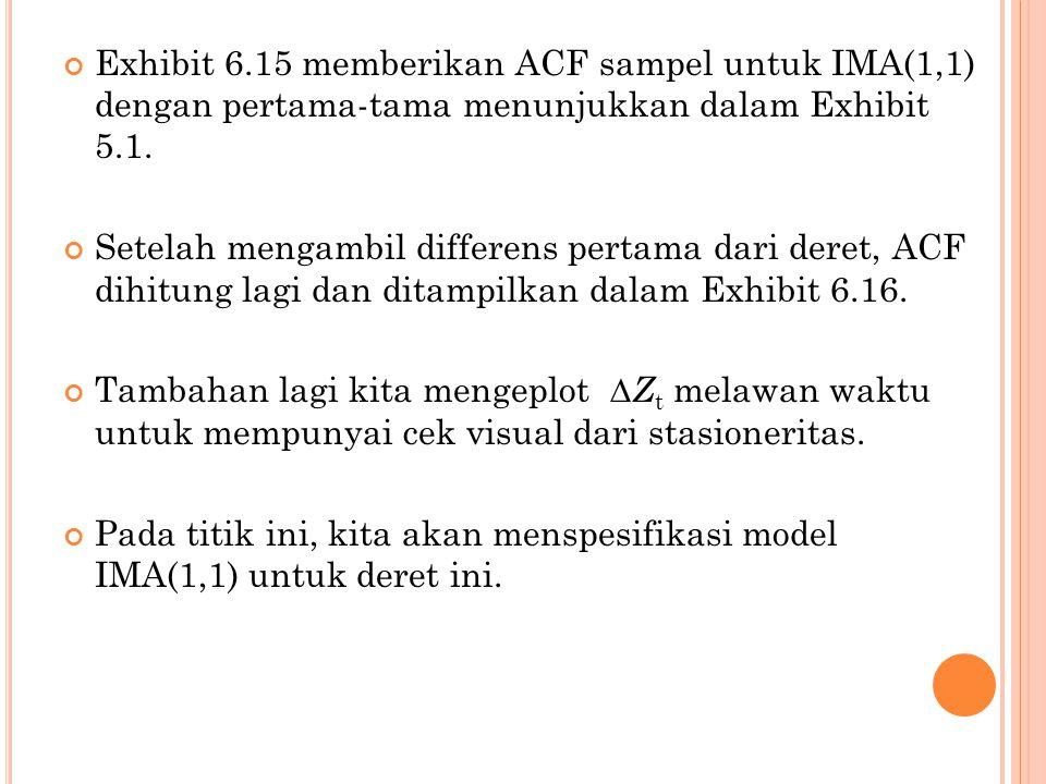 Exhibit 6.15 memberikan ACF sampel untuk IMA(1,1) dengan pertama-tama menunjukkan dalam Exhibit 5.1. Setelah mengambil differens pertama dari deret, A
