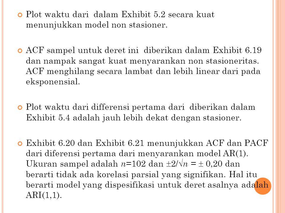 Plot waktu dari dalam Exhibit 5.2 secara kuat menunjukkan model non stasioner. ACF sampel untuk deret ini diberikan dalam Exhibit 6.19 dan nampak sang