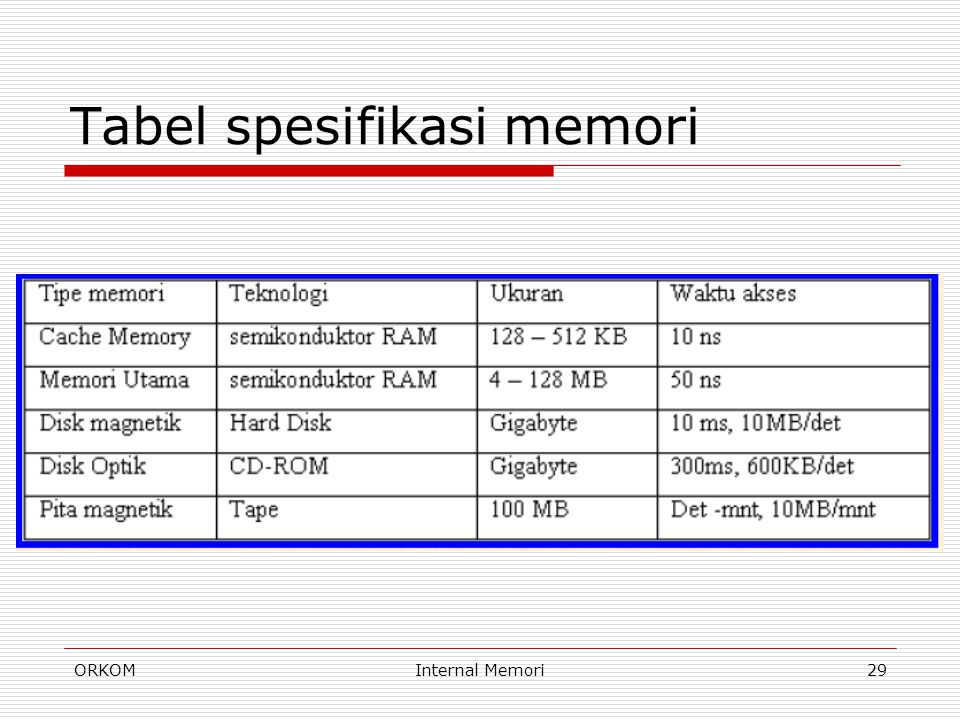 ORKOMInternal Memori29 Tabel spesifikasi memori