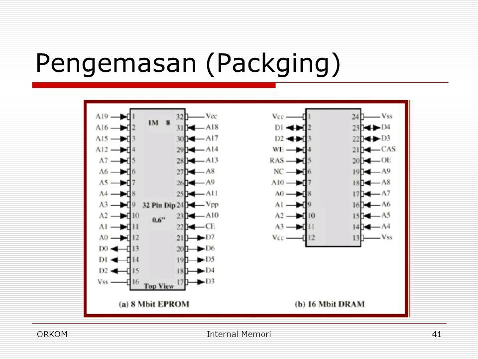 ORKOMInternal Memori41 Pengemasan (Packging)