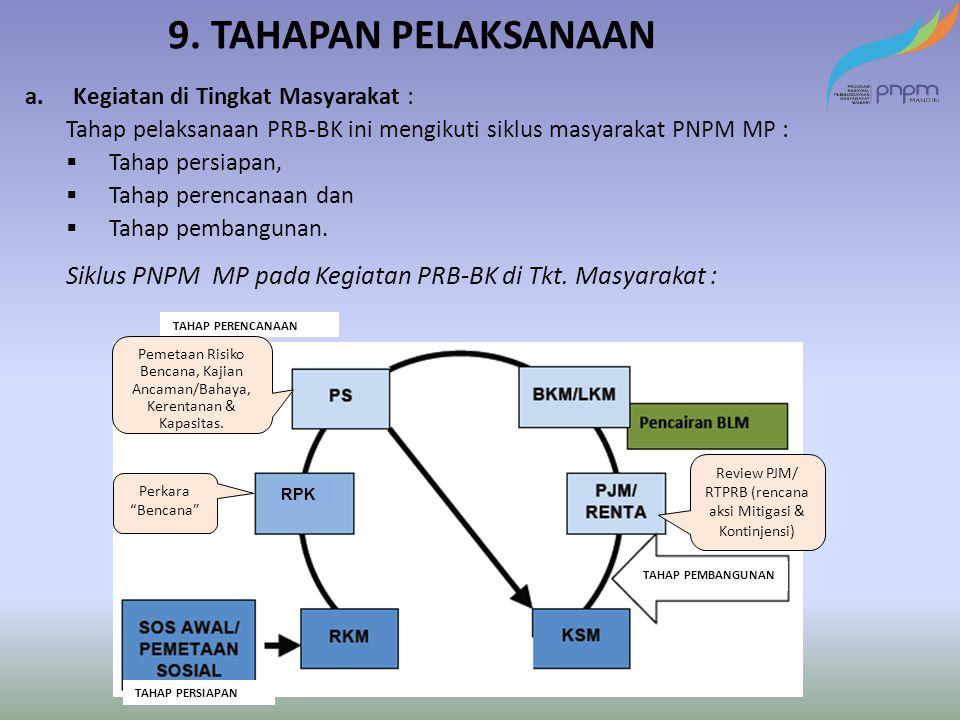 9. TAHAPAN PELAKSANAAN a.Kegiatan di Tingkat Masyarakat : Tahap pelaksanaan PRB-BK ini mengikuti siklus masyarakat PNPM MP :  Tahap persiapan,  Taha