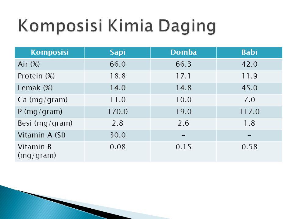 KomposisiSapiDombaBabi Air (%)66.066.342.0 Protein (%)18.817.111.9 Lemak (%)14.014.845.0 Ca (mg/gram)11.010.07.0 P (mg/gram)170.019.0117.0 Besi (mg/gr