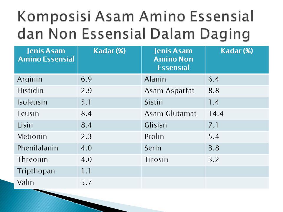 Jenis Asam Amino Essensial Kadar (%)Jenis Asam Amino Non Essensial Kadar (%) Arginin6.9Alanin6.4 Histidin2.9Asam Aspartat8.8 Isoleusin5.1Sistin1.4 Leu