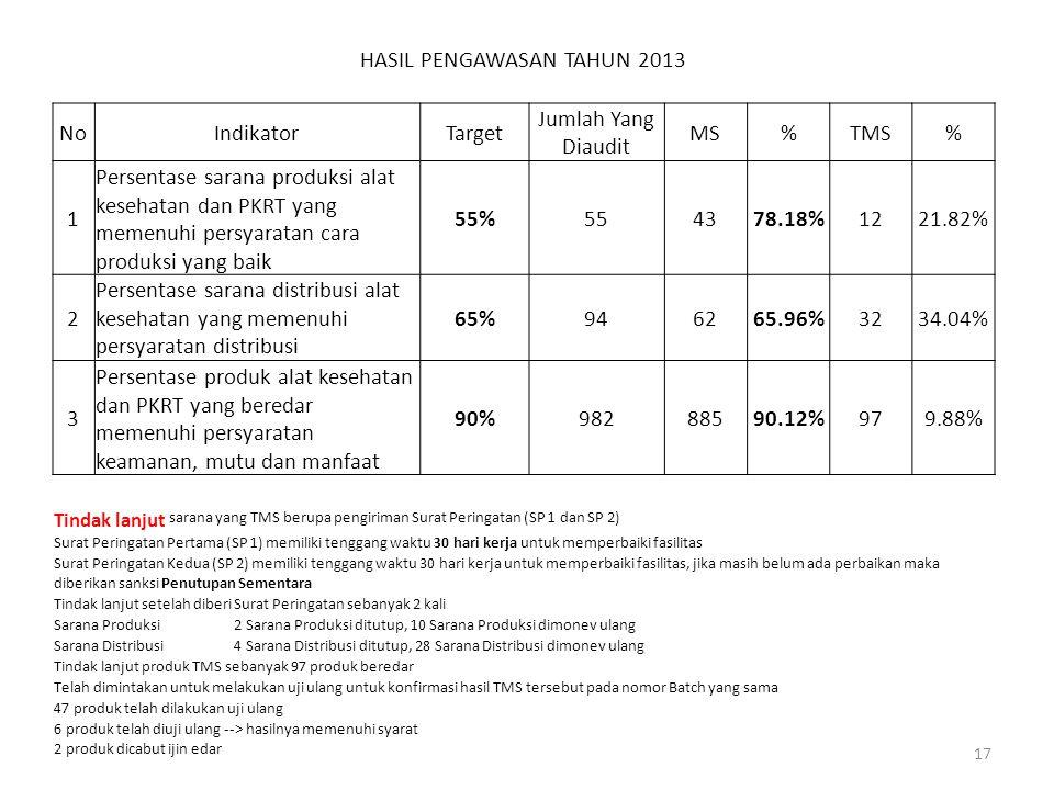 HASIL PENGAWASAN TAHUN 2013 NoIndikatorTarget Jumlah Yang Diaudit MS%TMS% 1 Persentase sarana produksi alat kesehatan dan PKRT yang memenuhi persyarat