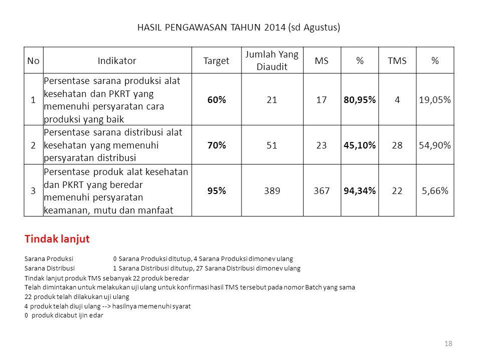 HASIL PENGAWASAN TAHUN 2014 (sd Agustus) NoIndikatorTarget Jumlah Yang Diaudit MS%TMS% 1 Persentase sarana produksi alat kesehatan dan PKRT yang memen