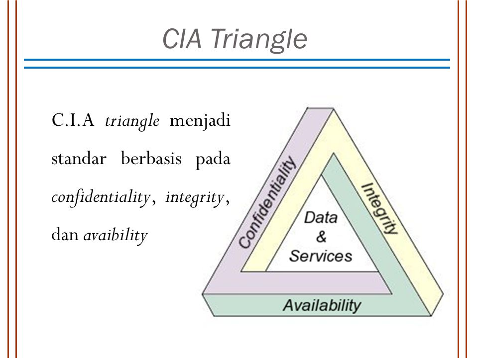 CIA Triangle C.I.A triangle menjadi standar berbasis pada confidentiality, integrity, dan avaibility