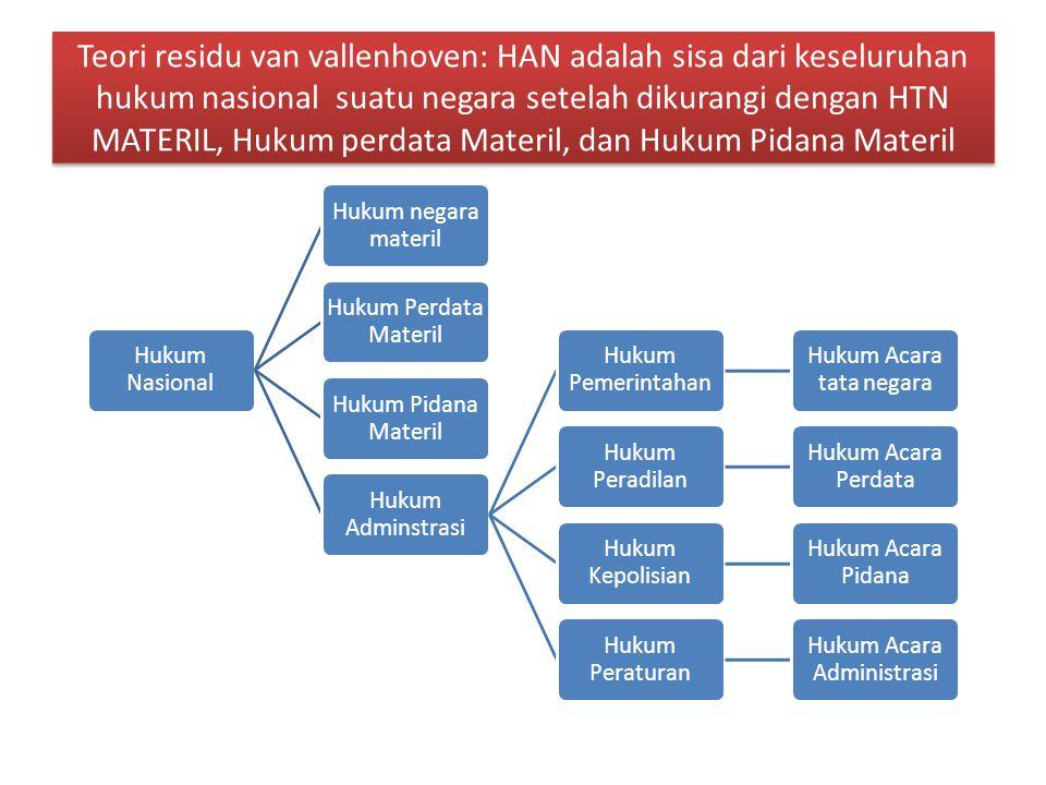 Teori residu van vallenhoven: HAN adalah sisa dari keseluruhan hukum nasional suatu negara setelah dikurangi dengan HTN MATERIL, Hukum perdata Materil