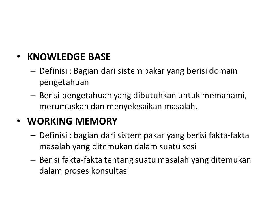 KNOWLEDGE BASE – Definisi : Bagian dari sistem pakar yang berisi domain pengetahuan – Berisi pengetahuan yang dibutuhkan untuk memahami, merumuskan dan menyelesaikan masalah.