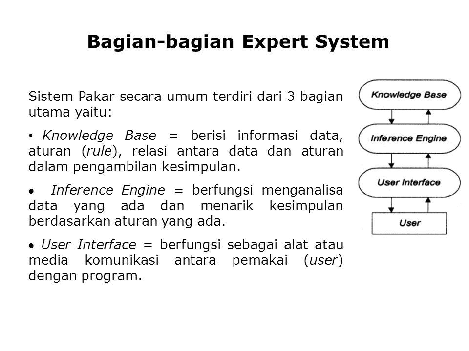 Sistem Pakar secara umum terdiri dari 3 bagian utama yaitu: Knowledge Base = berisi informasi data, aturan (rule), relasi antara data dan aturan dalam pengambilan kesimpulan.