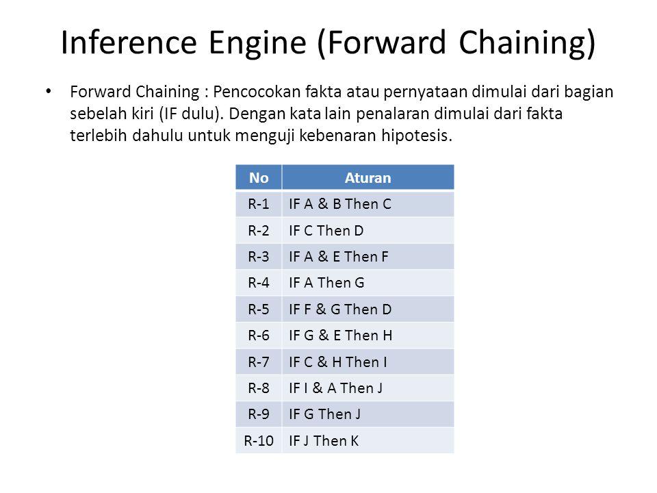 Inference Engine (Forward Chaining) Forward Chaining : Pencocokan fakta atau pernyataan dimulai dari bagian sebelah kiri (IF dulu).