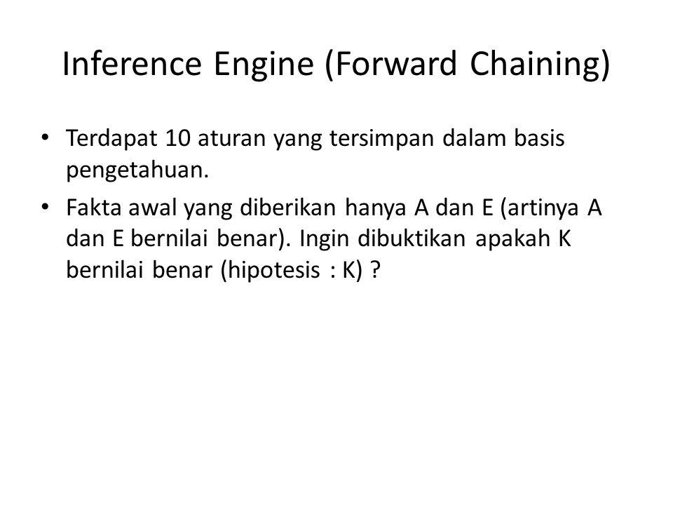 Inference Engine (Forward Chaining) Terdapat 10 aturan yang tersimpan dalam basis pengetahuan.
