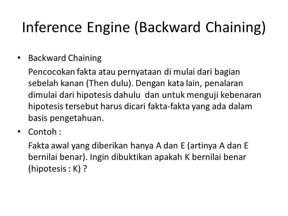 Inference Engine (Backward Chaining) Backward Chaining Pencocokan fakta atau pernyataan di mulai dari bagian sebelah kanan (Then dulu).