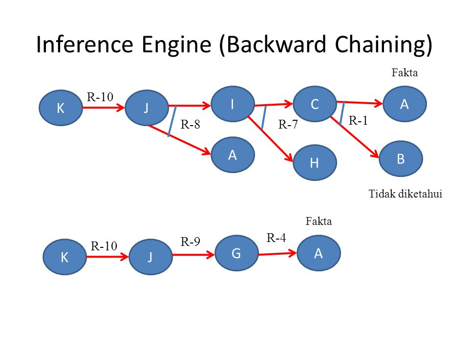 Inference Engine (Backward Chaining) K B A A H J I R-10 R-1 R-7 Fakta C R-8 Tidak diketahui KJ G R-10 R-4 Fakta A R-9