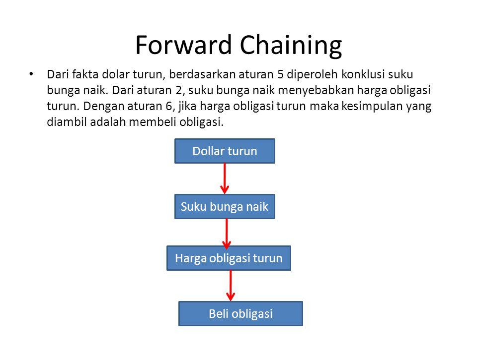 Forward Chaining Dari fakta dolar turun, berdasarkan aturan 5 diperoleh konklusi suku bunga naik.