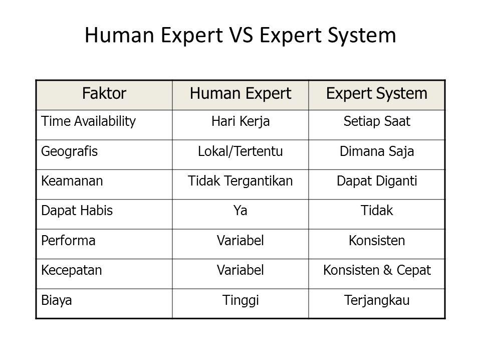 Human Expert VS Expert System FaktorHuman ExpertExpert System Time AvailabilityHari KerjaSetiap Saat GeografisLokal/TertentuDimana Saja KeamananTidak TergantikanDapat Diganti Dapat HabisYaTidak PerformaVariabelKonsisten KecepatanVariabelKonsisten & Cepat BiayaTinggiTerjangkau