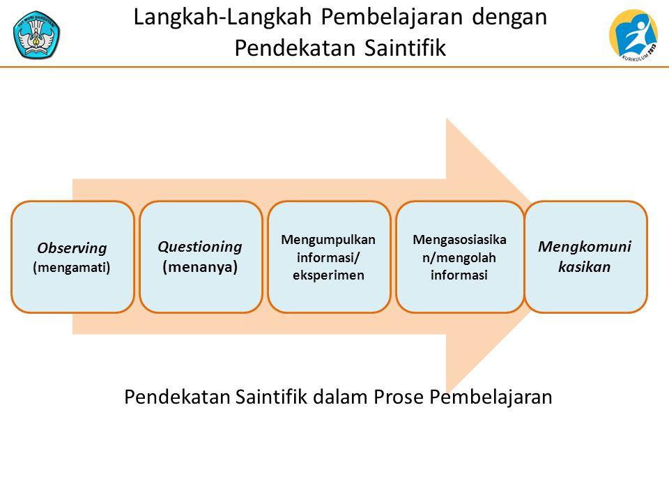 Langkah-Langkah Pembelajaran dengan Pendekatan Saintifik Observing (mengamati) Questioning (menanya) Mengumpulkan informasi/ eksperimen Mengasosiasika