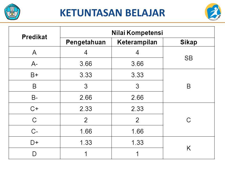 Predikat Nilai Kompetensi PengetahuanKeterampilanSikap A44 SB A-3.66 B+3.33 B B33 B-2.66 C+2.33 C C22 C-1.66 D+1.33 K D11 KETUNTASAN BELAJAR