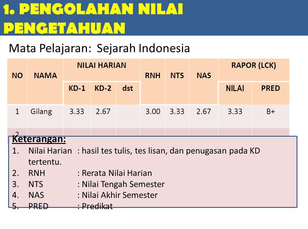 1. PENGOLAHAN NILAI PENGETAHUAN NONAMA NILAI HARIAN RNHNTSNAS RAPOR (LCK) KD-1KD-2dst NILAI PRED 1Gilang3.332.673.003.332.673.33B+ 2 Keterangan: 1.Nil