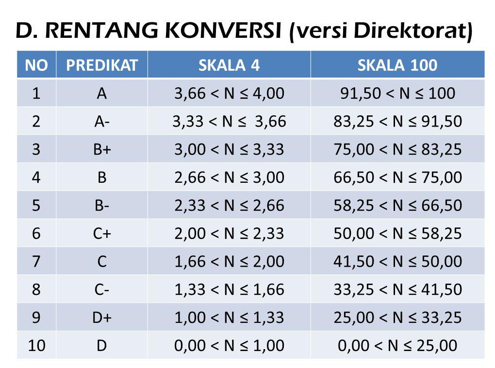 D. RENTANG KONVERSI (versi Direktorat) NOPREDIKATSKALA 4SKALA 100 1A3,66 < N ≤ 4,0091,50 < N ≤ 100 2A-3,33 < N ≤ 3,6683,25 < N ≤ 91,50 3B+3,00 < N ≤ 3