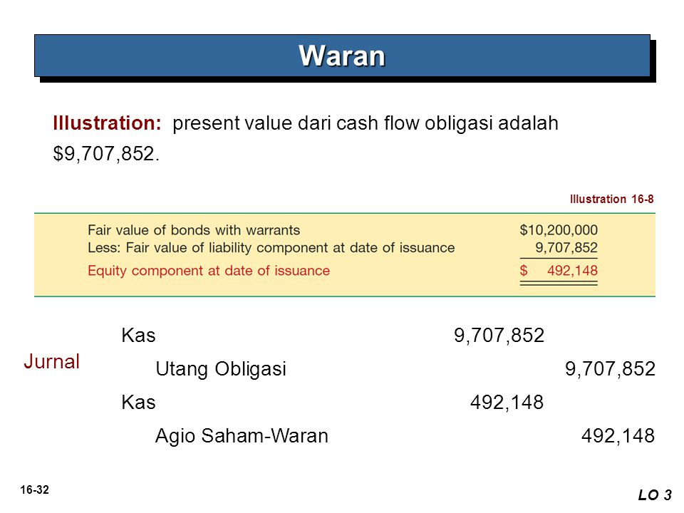 16-32 WaranWaran Illustration: present value dari cash flow obligasi adalah $9,707,852. LO 3 Illustration 16-8 Jurnal Kas 9,707,852 Utang Obligasi 9,7