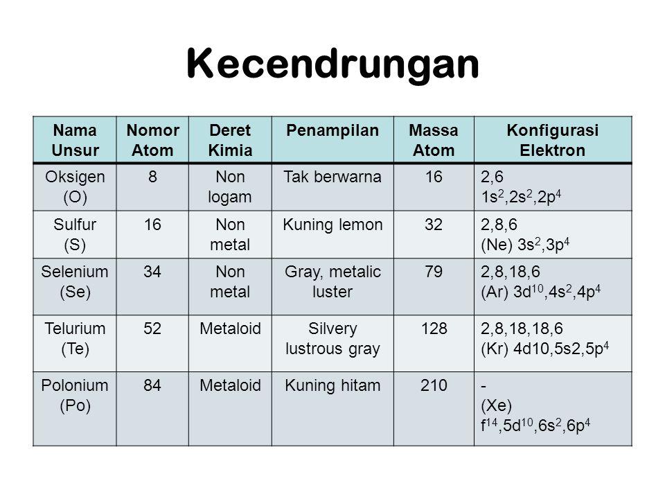 Kecendrungan Nama Unsur Nomor Atom Deret Kimia PenampilanMassa Atom Konfigurasi Elektron Oksigen (O) 8Non logam Tak berwarna162,6 1s 2,2s 2,2p 4 Sulfur (S) 16Non metal Kuning lemon322,8,6 (Ne) 3s 2,3p 4 Selenium (Se) 34Non metal Gray, metalic luster 792,8,18,6 (Ar) 3d 10,4s 2,4p 4 Telurium (Te) 52MetaloidSilvery lustrous gray 1282,8,18,18,6 (Kr) 4d10,5s2,5p 4 Polonium (Po) 84MetaloidKuning hitam210- (Xe) f 14,5d 10,6s 2,6p 4