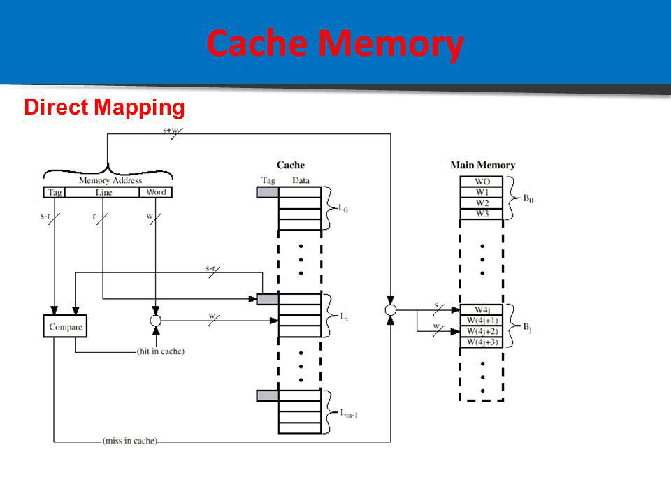 Cache Memory Direct Mapping Sifat2: 1.Data dalam cache memiliki Slot No. yang terurut (sorted) 2.Proses Searching data dalam cache lebih cepat 3.Swapping terjadi jika ada 2 block data memiliki Slot No.