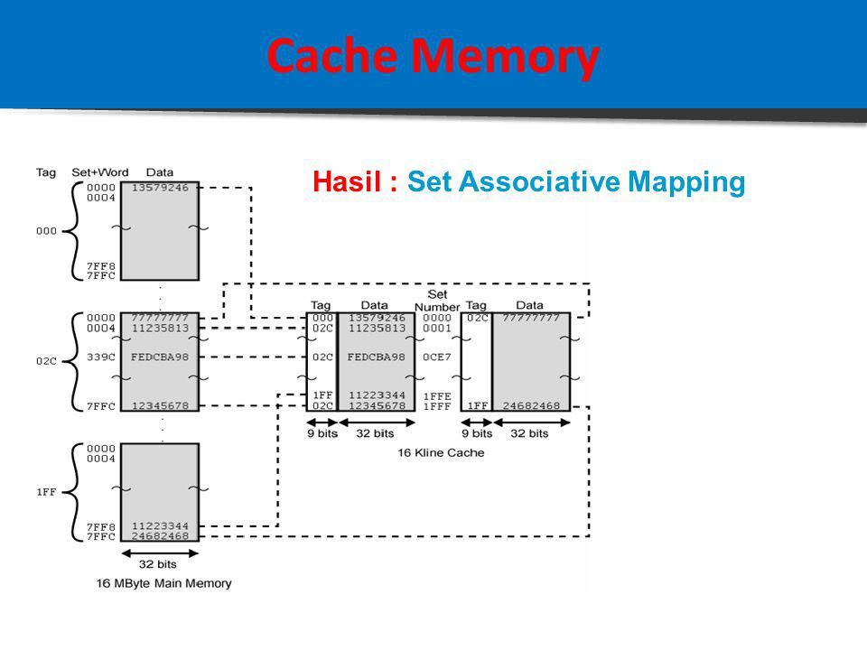 Cache Memory Studi Kasus : Set Associative Mapping Jika diketahui sebuah sistem komputer dengan Main Memory = 16 MB, dilengkapi dengan Cache = 32 kB, 1 Block Data = 4 byte Ditanyakan: Struktur Address Set Associative Mapping Solusi: 16 MB memory memiliki total address sebanyak 2 24 = 16.777.216 (a) TOTAL field = 24 bit (16 M = 2 24 ) (b) WORD field = 2 bit ( 1 block = 4 = 2 2 ) (c) TAG field = 9 bit(16 M / 32 k = 512= 2 9 ) (d) SET field = (24 – 2 – 9 ) = 13 bit