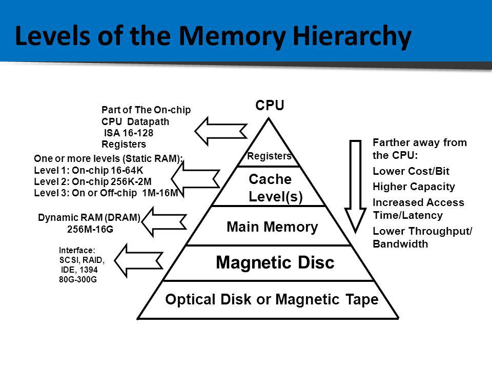 Levels of the Memory Hierarchy Part of The On-chip CPU Datapath ISA 16-128 Registers One or more levels (Static RAM): Level 1: On-chip 16-64K Level 2: On-chip 256K-2M Level 3: On or Off-chip 1M-16M Registers Cache Level(s) Main Memory Magnetic Disc Optical Disk or Magnetic Tape Farther away from the CPU: Lower Cost/Bit Higher Capacity Increased Access Time/Latency Lower Throughput/ Bandwidth Dynamic RAM (DRAM) 256M-16G Interface: SCSI, RAID, IDE, 1394 80G-300G CPU