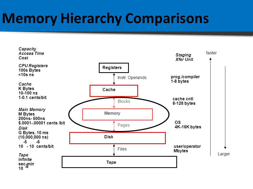 Memory Hierarchy Comparisons CPU Registers 100s Bytes <10s ns Cache K Bytes 10-100 ns 1-0.1 cents/bit Main Memory M Bytes 200ns- 500ns $.0001-.00001 cents /bit Disk G Bytes, 10 ms (10,000,000 ns) 10 - 10 cents/bit -5-6 Capacity Access Time Cost Tape infinite sec-min 10 -8 Registers Cache Memory Disk Tape Instr.