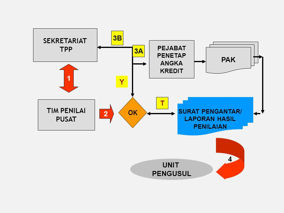 4. Pengajuan usul PAK sbb: a. Guru Madya, IV/b s.d Guru Utama, IV/e KEPALA RA/TK, MA/SD,MTs/SLTP, MA/SLTA, SLB - GUB/BUPATI/WALIKOTA UP. KA BKD PROPIN