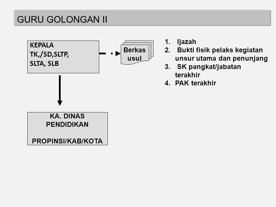 e. GURU MADRASAH JENJANG PERTAMA, GOLONGAN III/a s.d GURU MADYA, GOLONGAN IV/a DI LINGKUNGAN KEMENAG KEPALA MADRASAH KA KANTOR KEMENTERIAN AGAMA KAB/K