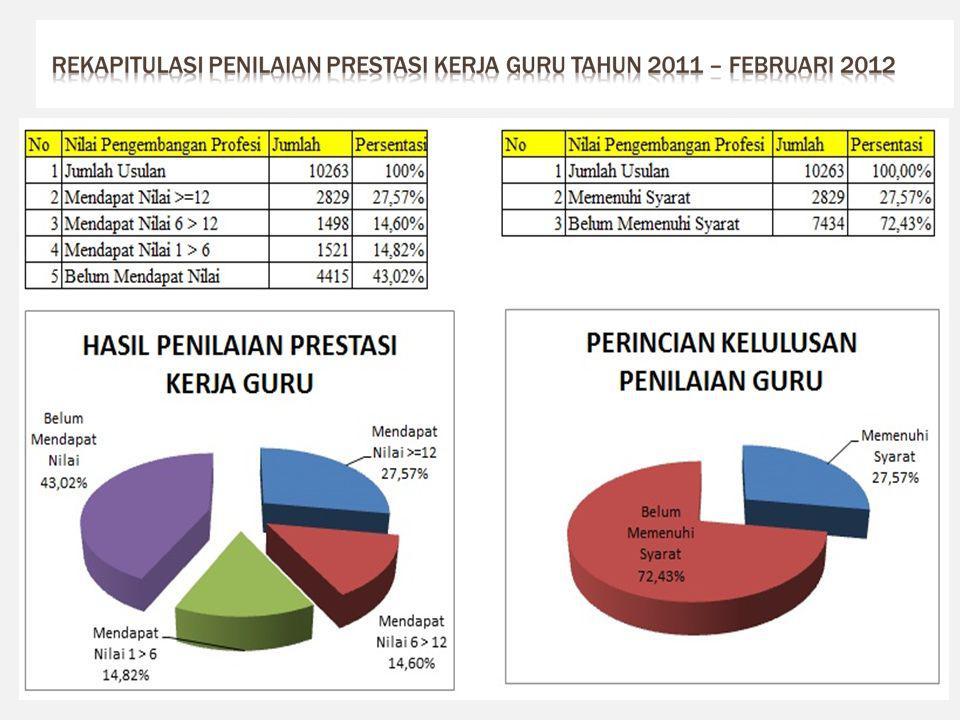 Penilaian sampai dengan bulan Februari 2012 * Berkas usul yang telah dinilai 10.263 * Memenuhi syarat 2.829 * Belum memenuhi syarat 7.434 36