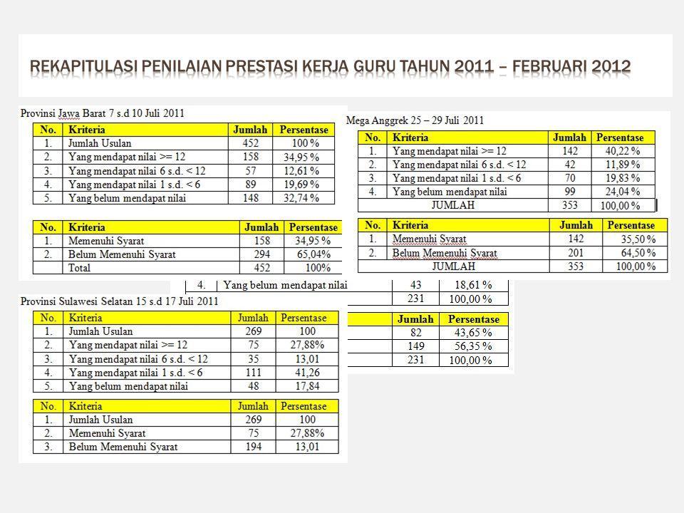 Rekapitulasi penilaian prestasi kerja guru tahun 2011 – februari 2012