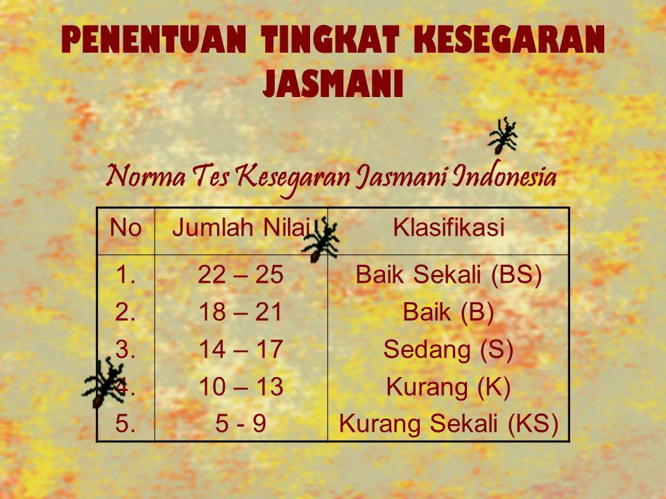 PENENTUAN TINGKAT KESEGARAN JASMANI Norma Tes Kesegaran Jasmani Indonesia NoJumlah NilaiKlasifikasi 1. 2. 3. 4. 5. 22 – 25 18 – 21 14 – 17 10 – 13 5 -