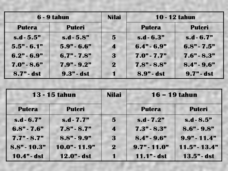 "6 - 9 tahunNilai10 - 12 tahun PuteraPuteriPuteraPuteri s.d - 5.5"" 5.5"" - 6.1"" 6.2"" - 6.9"" 7.0"" - 8.6"" 8.7"" - dst s.d - 5.8"" 5.9"" - 6.6"" 6.7"" - 7.8"" 7."