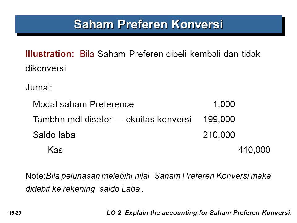 16-29 Saham Preferen Konversi LO 2 Explain the accounting for Saham Preferen Konversi. Illustration: Bila Saham Preferen dibeli kembali dan tidak diko