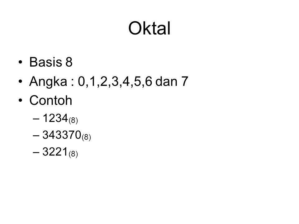 Oktal Basis 8 Angka : 0,1,2,3,4,5,6 dan 7 Contoh –1234 (8) –343370 (8) –3221 (8)