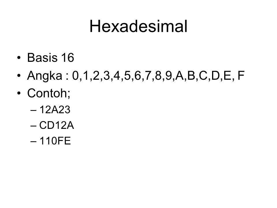 Hexadesimal Basis 16 Angka : 0,1,2,3,4,5,6,7,8,9,A,B,C,D,E, F Contoh; –12A23 –CD12A –110FE