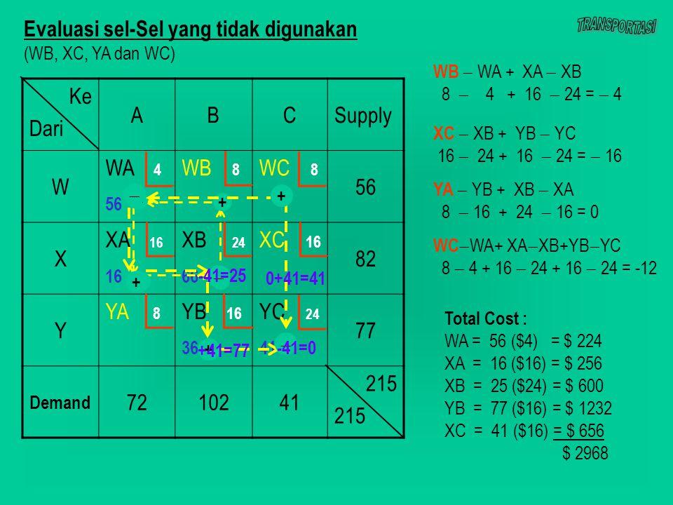 Ke Dari ABCSupply W WA 4 56 WB 8 WC 8 56 X XA 16 16 XB 24 66 XC 16 82 Y YA 8 YB 16 36 YC 24 41 77 Demand 7210241 215 + +   + + +    WB  WA + XA  XB 8  4 + 16  24 =  4 XC  XB + YB  YC 16  24 + 16  24 =  16 YA  YB + XB  XA 8  16 + 24  16 = 0 WC  WA+ XA  XB+YB  YC 8  4 + 16  24 + 16  24 = -12 -41=0 -41=25 +41=77 0+41=41 Evaluasi sel-Sel yang tidak digunakan (WB, XC, YA dan WC) Total Cost : WA = 56 ($4) = $ 224 XA = 16 ($16) = $ 256 XB = 25 ($24) = $ 600 YB = 77 ($16) = $ 1232 XC = 41 ($16) = $ 656 $ 2968