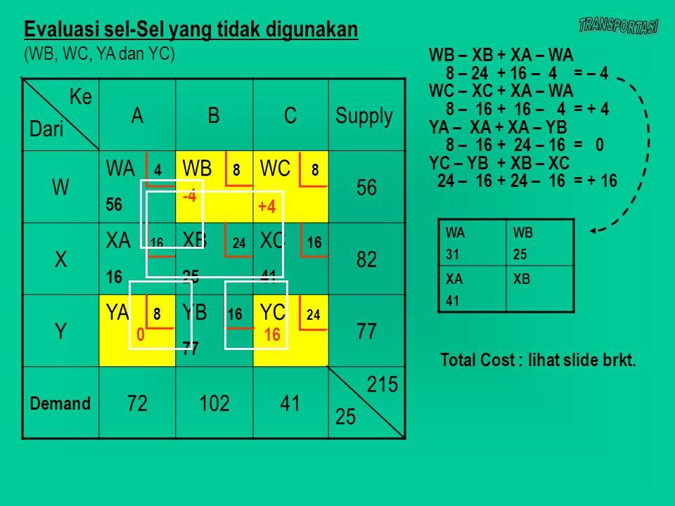 Ke Dari ABCSupply W WA 4 56 WB 8 WC 8 56 X XA 16 16 XB 24 25 XC 16 41 82 Y YA 8 YB 16 77 YC 24 77 Demand 7210241 215 25 Evaluasi sel-Sel yang tidak digunakan (WB, WC, YA dan YC) -4 016 +4 WA 31 WB 25 XA 41 XB WB – XB + XA – WA 8 – 24 + 16 – 4 = – 4 WC – XC + XA – WA 8 – 16 + 16 – 4 = + 4 YA – XA + XA – YB 8 – 16 + 24 – 16 = 0 YC – YB + XB – XC 24 – 16 + 24 – 16 = + 16 Total Cost : lihat slide brkt.