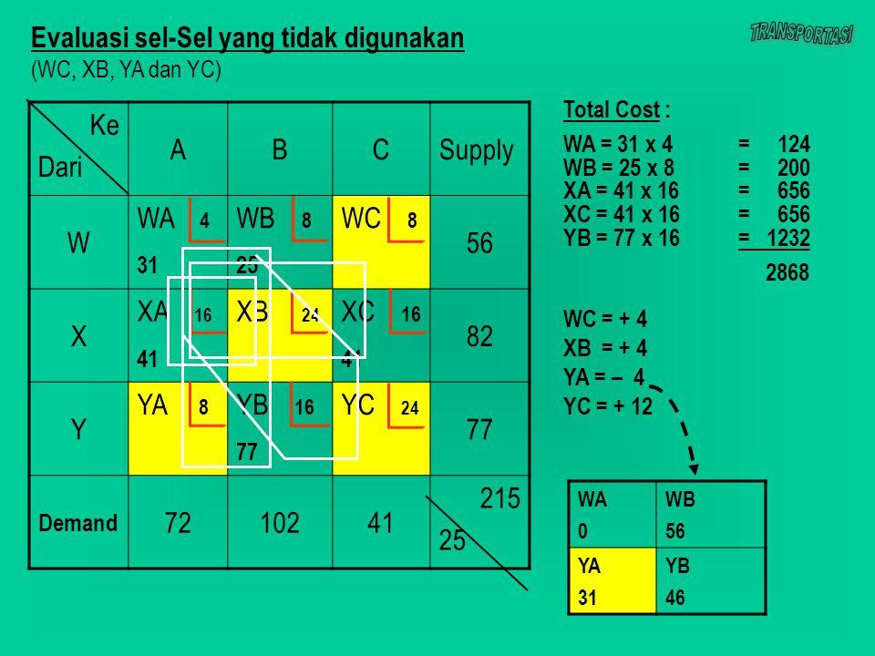 Ke Dari ABCSupply W WA 4 31 WB 8 25 WC 8 56 X XA 16 41 XB 24 XC 16 41 82 Y YA 8 YB 16 77 YC 24 77 Demand 7210241 215 25 Evaluasi sel-Sel yang tidak digunakan (WC, XB, YA dan YC) WC = + 4 XB = + 4 YA = – 4 YC = + 12 WA 0 WB 56 YA 31 YB 46 Total Cost : WA = 31 x 4= 124 WB = 25 x 8 = 200 XA = 41 x 16= 656 XC = 41 x 16= 656 YB = 77 x 16= 1232 2868